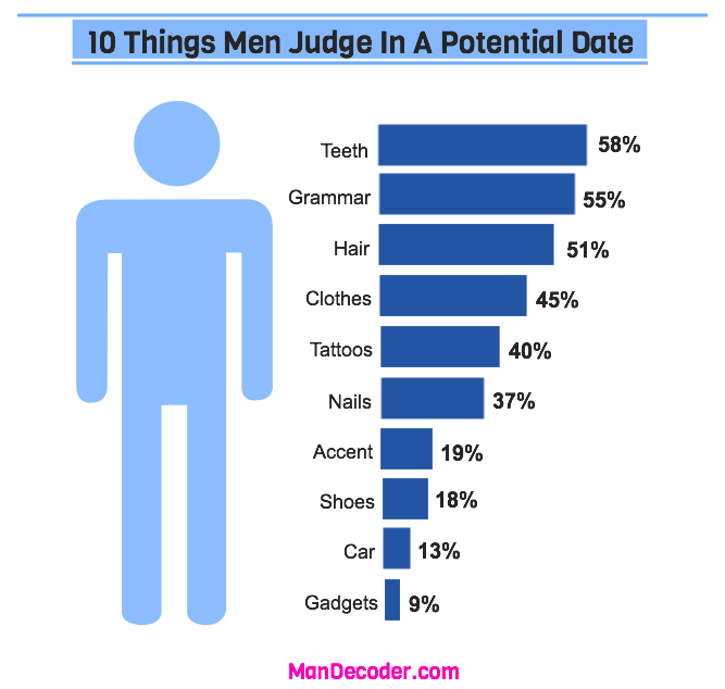 what men judge in women